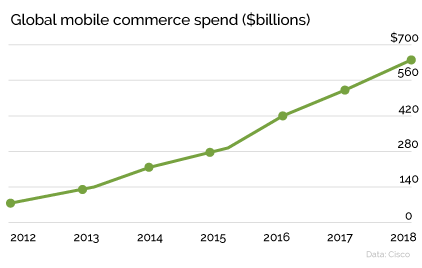 mobile-spending-data